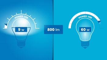 Power use comparison between a 60W incandescent bulb and 9W LED bulb. Both bulbs have the same light output: 800 lumens.